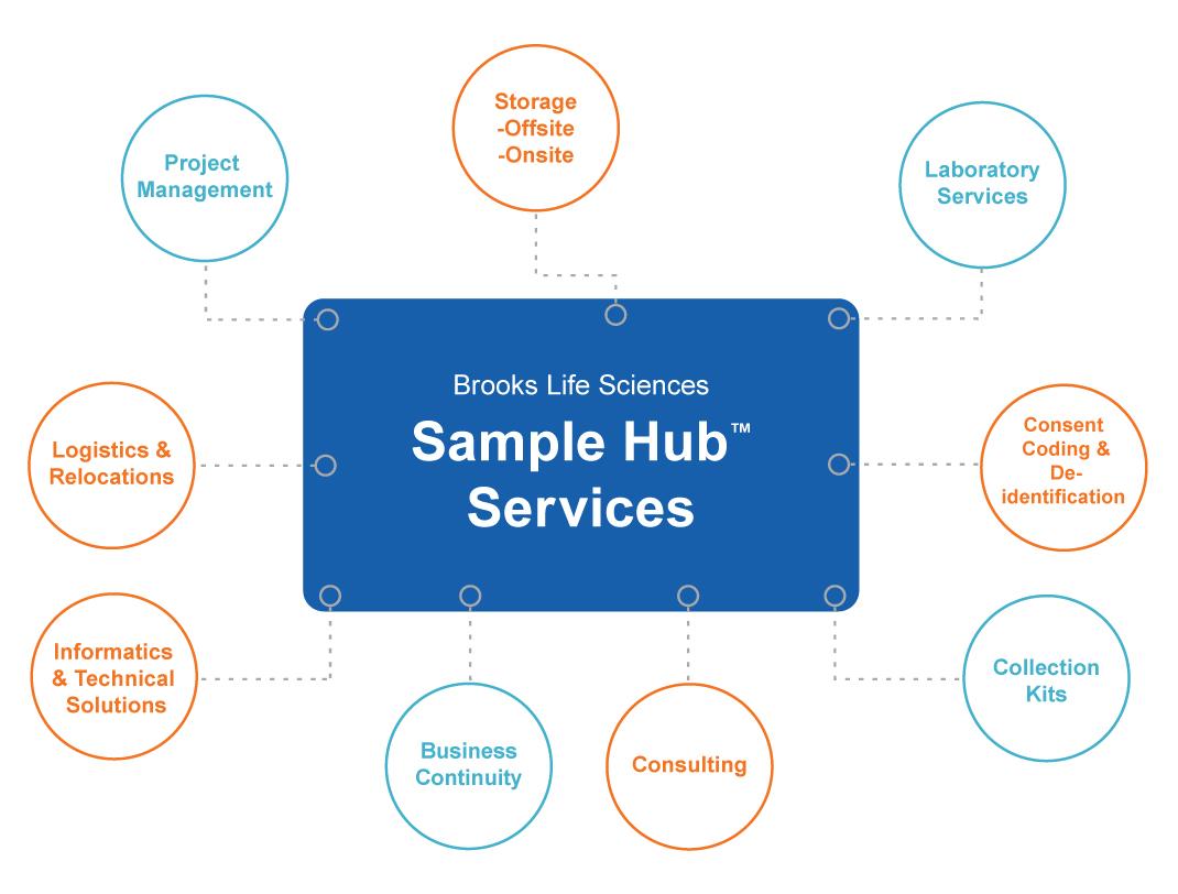 Sample hub