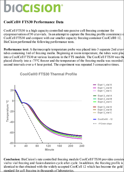 BioCision CoolCell FTS30 Performance Data