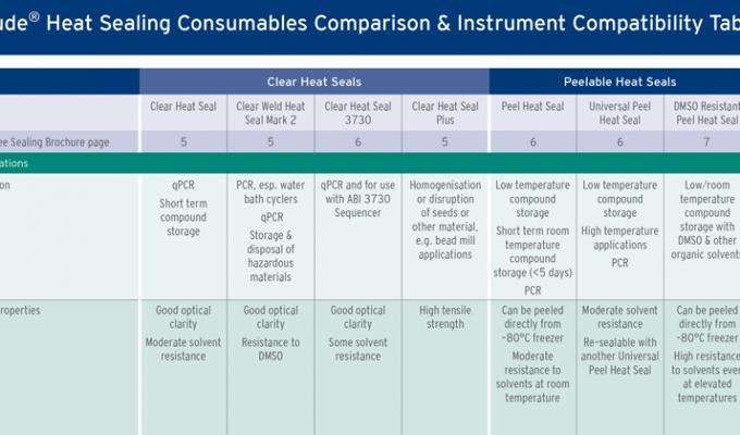 Peelable Heat Seals for PCR & Low Temperature Storage | Brooks Life